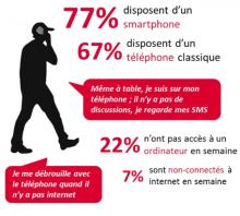 Les technologies de l'information et de la communication : usages et appropriation par les jeunes, 2014